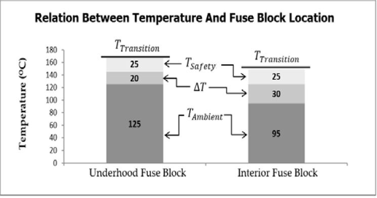 High power printed circuit board design for automotive fuse