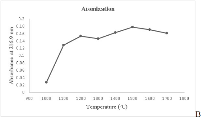 Quantification of lead using atomic absorption spectrometry in