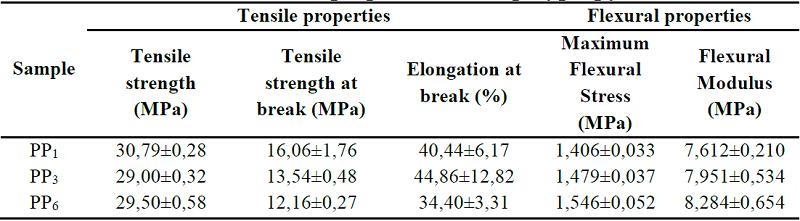 Physicomechanical behavior of composites of polypropylene, and