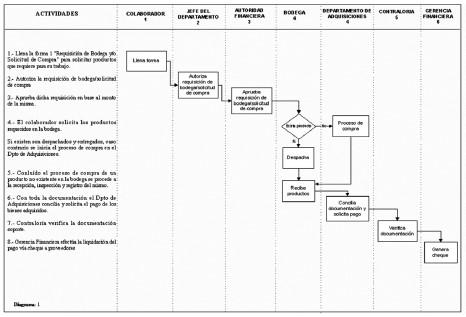 El Inventario Como Determinante En La Rentabilidad De Las Distribuidoras Farmacéuticas