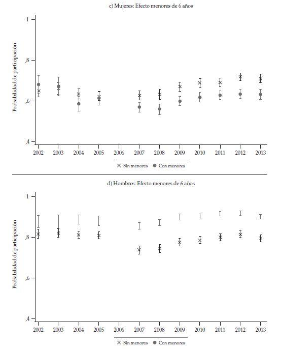 Probabilidad de participación promedio demujeres y hombres de 20 a 23 años