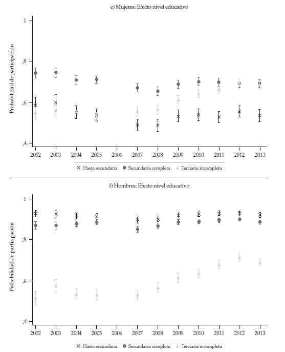 Probabilité de participation Demujères et hommes de 20 à 23 ans âgés de 20 à 23 ans