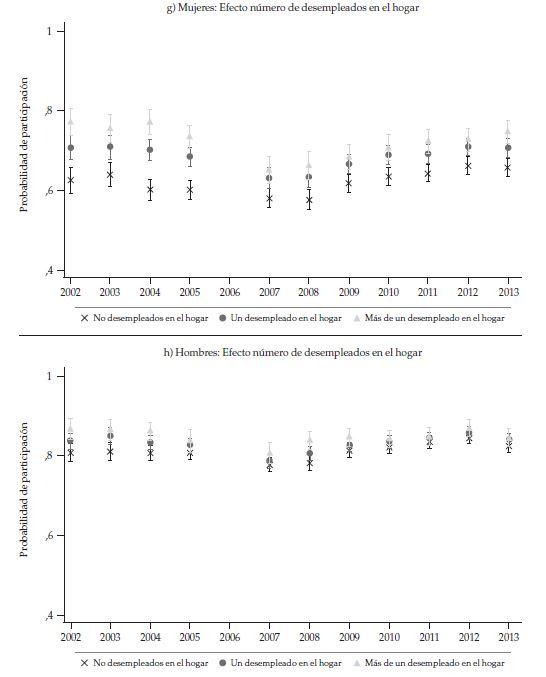 Probabilité de la participation moyenne Demujeres et hommes de 20 à 23 ans