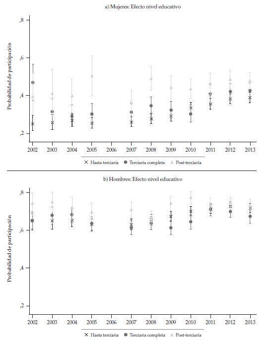 Probabilité de la participation des femmes et les femmes de 60 à 65 ans