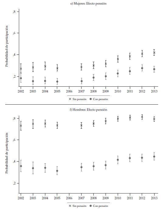 Probabilité de la participation des femmes et des femmes de 60 à 65 ans