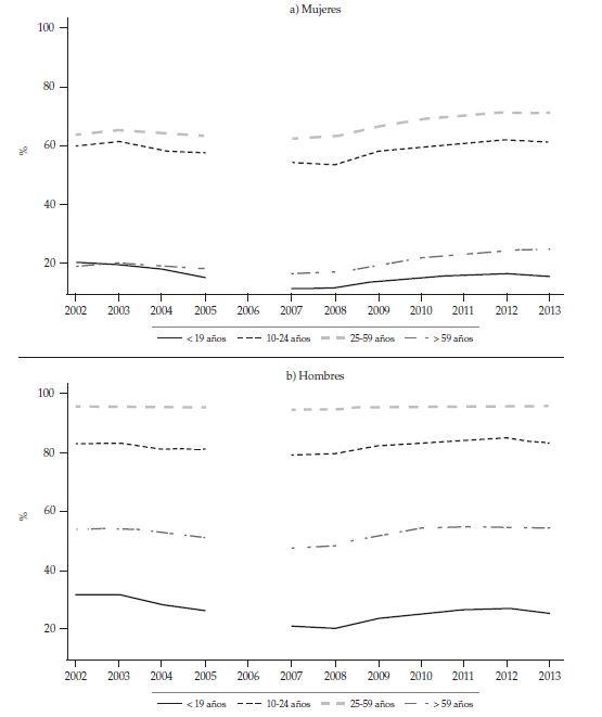 Participation du travail Taux pour les hommes et les femmes par groupes d'âge de la période 2002-2013