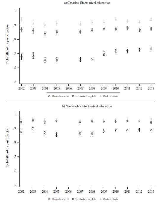 probabilité moyen de participation des femmes de 25 à 35 ans