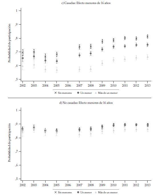 Probabilité de la participation moyenne des femmes de 25 à 35 ans