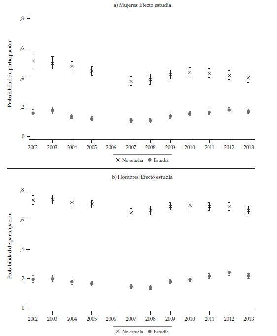 Probabilidad de participación promedio de mujeres y hombres de 15 a 18 años