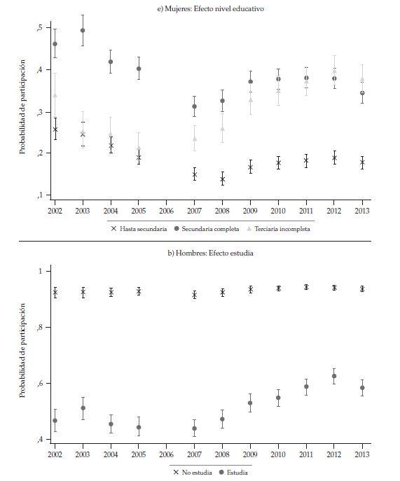 Probabilité de la participation moyenne des femmes et des hommes âgés de 15 à 18 ans