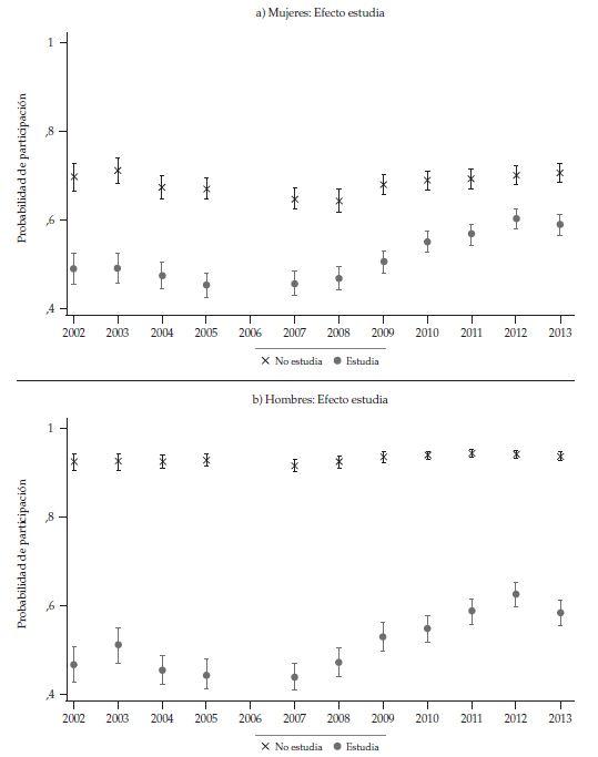 Probabilité de participation moyenne Demujeres et hommes de 20 à 23 ans