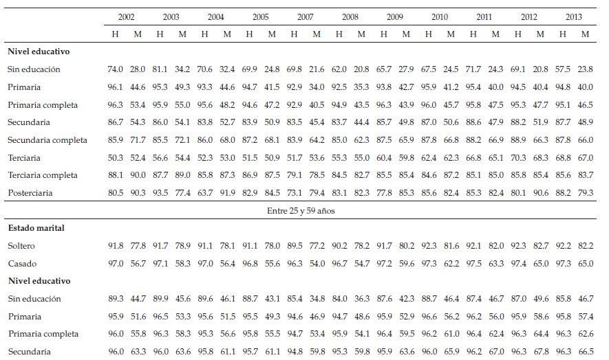 Evolution du taux de participation portuaire, des groupes d'âge et des caractéristiques propres (2002-2013)