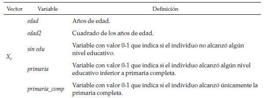 Variables indépendantes dans les modèles Démarrage du travail