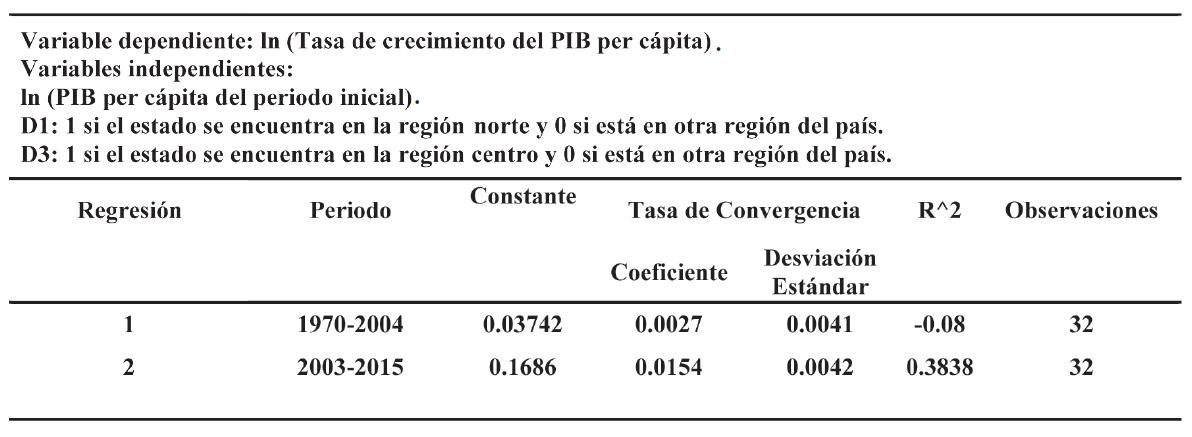 d074da420e Estimaciones de convergencia condicional para los estados mexicanos 1970-  2004 y 2003-2015