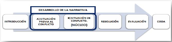 Características De Las Estructuras Narrativas En Relatos De
