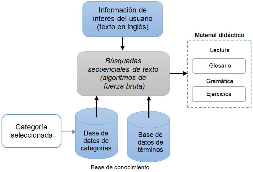 Aplicacin mvil basada en el contexto para promover el aprendizaje diagrama de flujo de informacin en la aplicacin ccuart Gallery