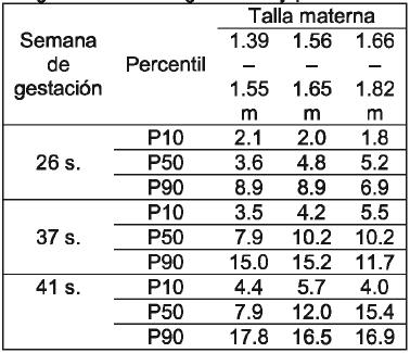 peso - edad gestacional (percentiles)