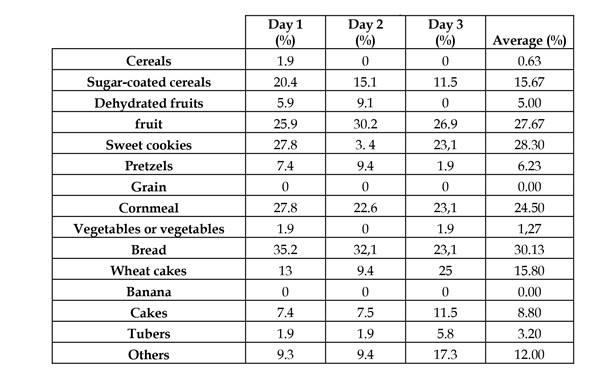 Dietas saludables para adolescentes de 17 anos