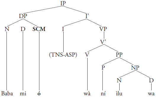 FORM AND FUNCTION OF THE YORÙBÁ HTS (HIGH TONE SYLLABLE