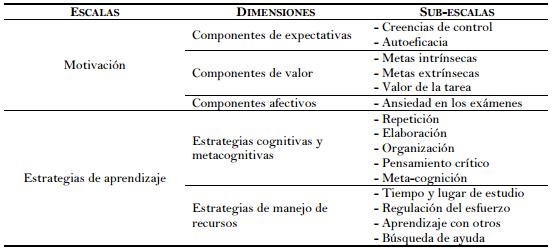 Factores Influyentes En Motivación Y Estrategias De