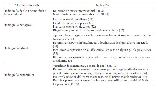 Uso controlado de los rayos X en la práctica odontológica