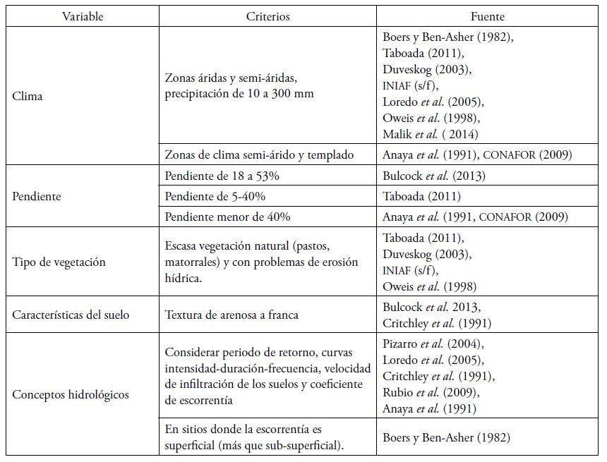 Visor Redalyc - Evaluación de prácticas de conservación de suelos ...