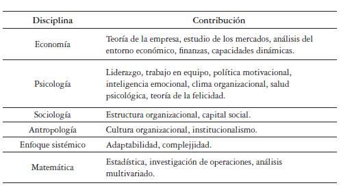Epistemología De La Administración Objeto Estatuto