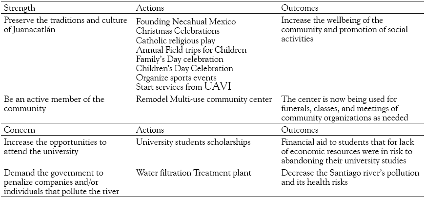 Visor Redalyc - A Participatory Action Research Intervention