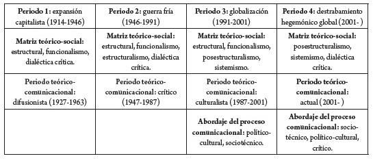 La Paradójica Centralidad De Las Teorías De La Comunicación
