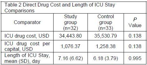 Visor Redalyc - Impact of pharmacist's interventions on cost