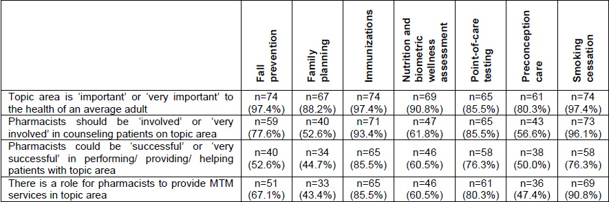 Visor Redalyc - Pharmacists' perceptions of advancing public