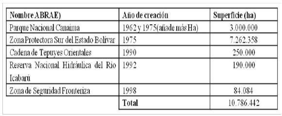 La Ordenación Del Territorio En Venezuela Y Su Impacto En