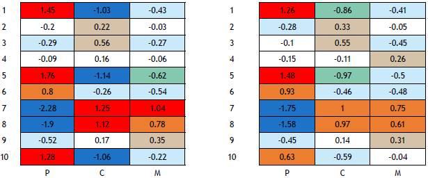 Visor Redalyc - Survey Data on Perceptions of Contraceptive Methods