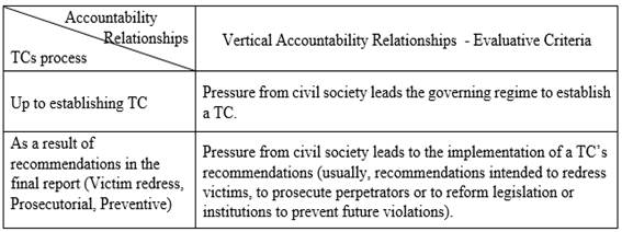Visor Redalyc - Submissive to the Political Will? Civil