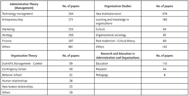 Visor Redalyc Organizational Studies In Latin America A