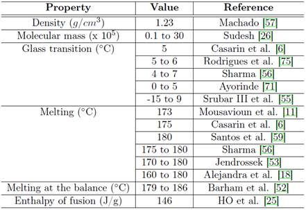 From Obtaining to Degradation of PHB: Material Properties  Part I