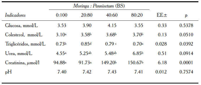 valores de referencia de glucosa colesterol y trigliceridos