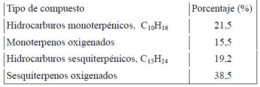 Visor Redalyc - Composición química del aceite esencial de hojas de ...