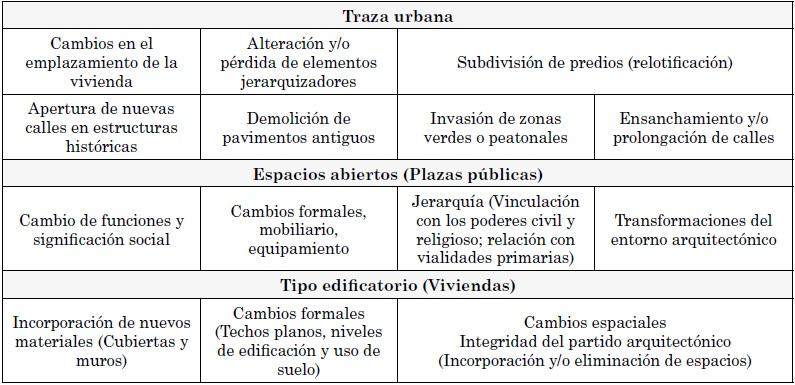 Visor Redalyc - Impacto de la accesibilidad y urbanización en el ... 2736192c031