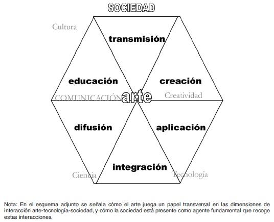 Arte Ciencia Tecnología Y Sociedad Un Enfoque Para La Enseñanza Y El Aprendizaje De Las Ciencias En Un Contexto Artístico