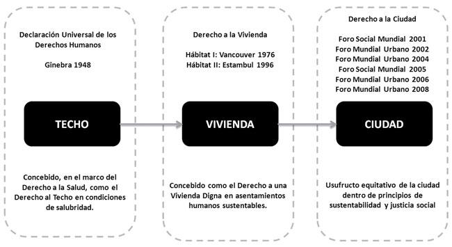 El Diseño De La Vivienda De Interés Social La Satisfacción De Las Necesidades Y Expectativas Del Usuario