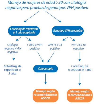 papanicolaou anormal y vph positivo enterobius vermicularis ilac