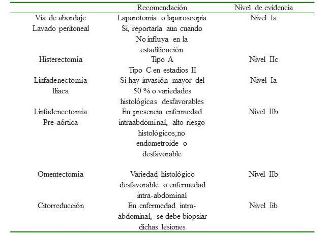 cancer endometrial diagnostico)