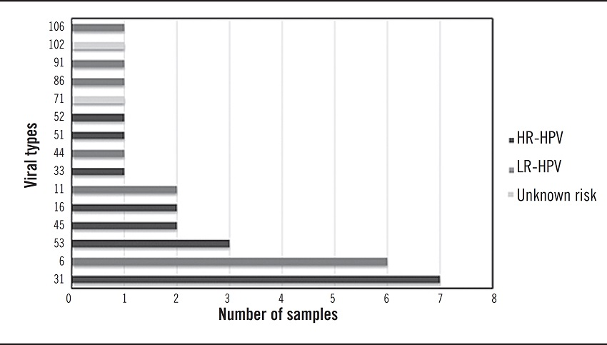 gardnerella et papillomavirus