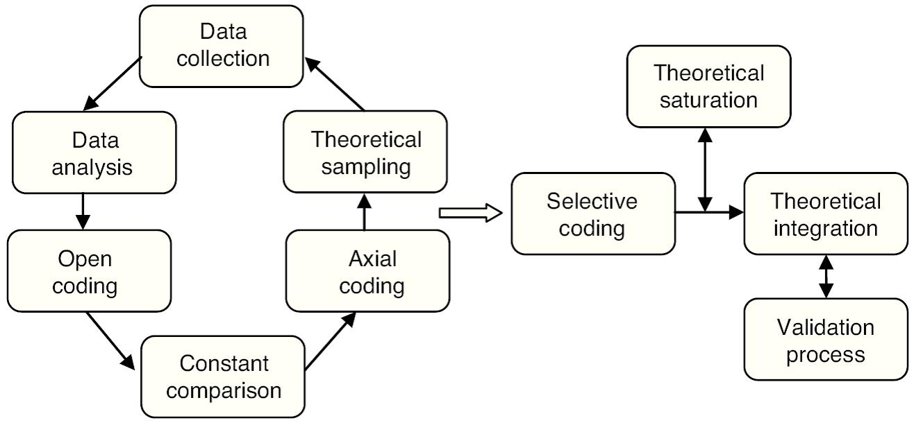 Grounded theory thesis structure good history thesis examples