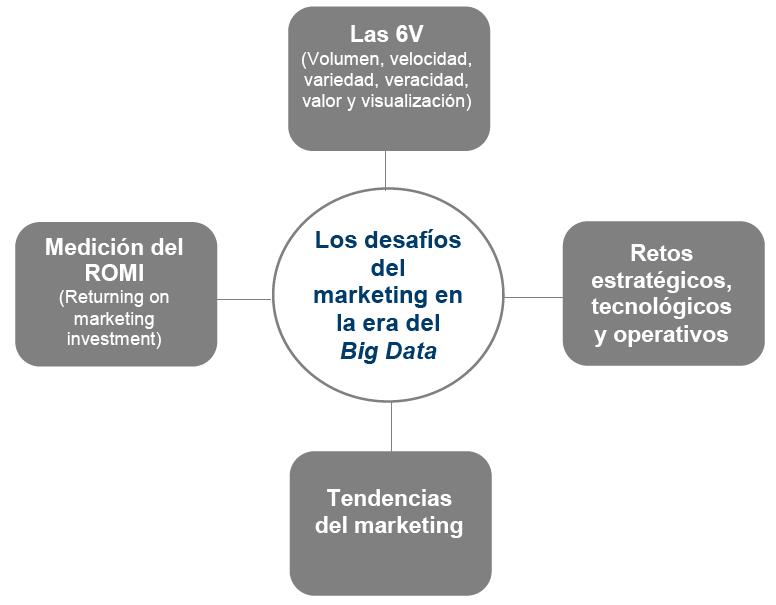 Los Desafíos Del Marketing En La Era Del Big Data